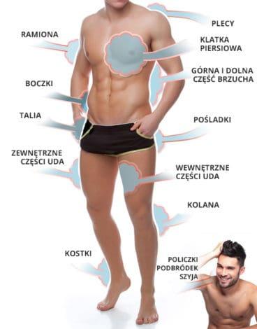 liposukcja ciała